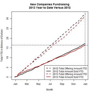New Companies 2013 Versus 2012 as of 2013-12-30