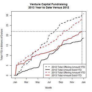 Venture Funds 2013 Versus 2012 as of 2013-12-23