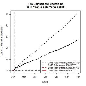 New Companies 2014 Versus 2013 as of 2014-01-06