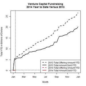 Venture Funds 2014 Versus 2013 as of 2014-01-13