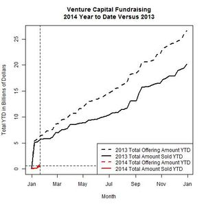 Venture Funds 2014 Versus 2013 as of 2014-01-20