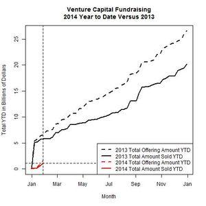 Venture Funds 2014 Versus 2013 as of 2014-01-27