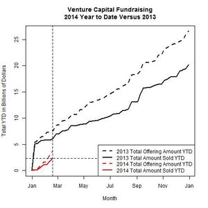 Venture Funds 2014 Versus 2013 as of 2014-02-17