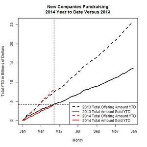 New Companies 2014 Versus 2013 as of 2014-04-14