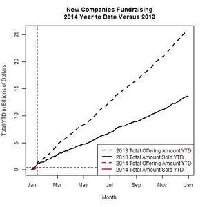 New Companies 2014 Versus 2013 as of 2014-01-13