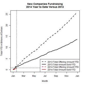 New Companies 2014 Versus 2013 as of 2014-01-20