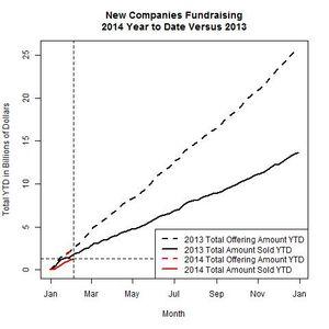 New Companies 2014 Versus 2013 as of 2014-02-03