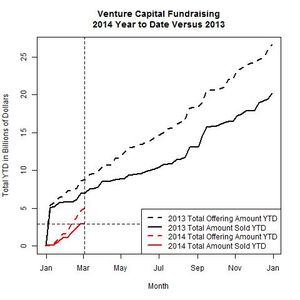 Venture Funds 2014 Versus 2013 as of 2014-03-03