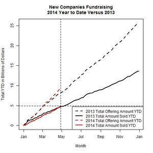 New Companies 2014 Versus 2013 as of 2014-04-28