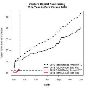 Venture Funds 2014 Versus 2013 as of 2014-02-03