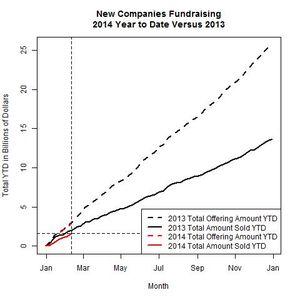 New Companies 2014 Versus 2013 as of 2014-02-10