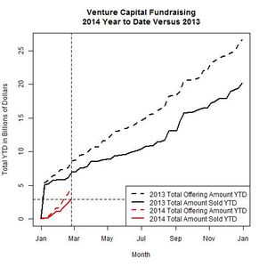 Venture Funds 2014 Versus 2013 as of 2014-02-24