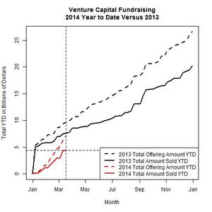 Venture Funds 2014 Versus 2013 as of 2014-03-17