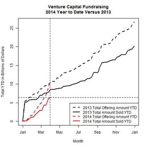 Venture Funds 2014 Versus 2013 as of 2014-03-31