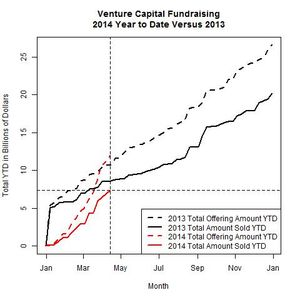 Venture Funds 2014 Versus 2013 as of 2014-04-14