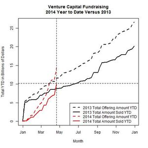 Venture Funds 2014 Versus 2013 as of 2014-04-21