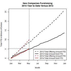 New Companies 2014 Versus 2013 as of 2014-05-05