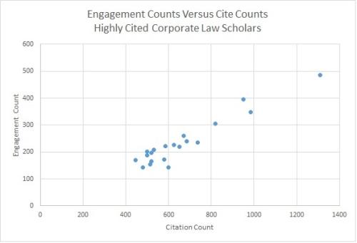 Citation Engagement Counts - The Case of Corporate Law Scholars